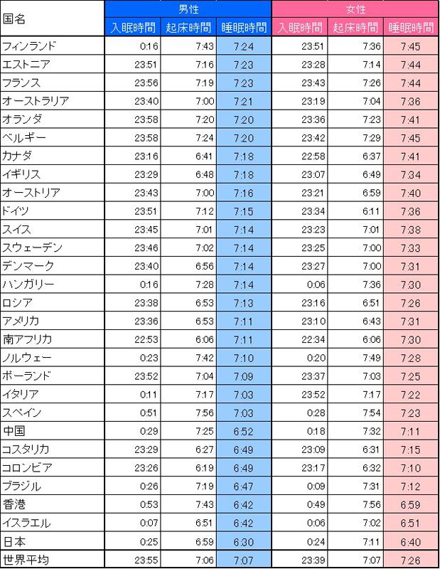 日本人の睡眠時間は28カ国中最短 最長はフィンランド