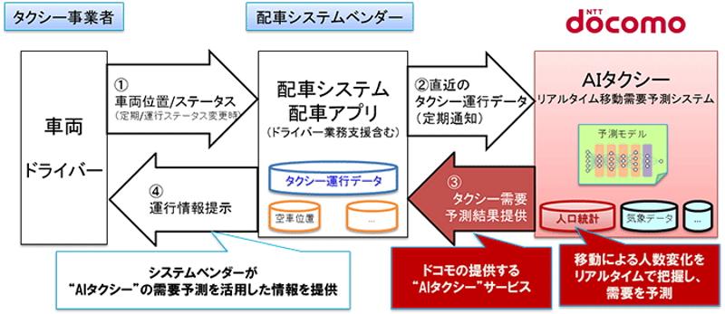 金沢でAIタクシー実証実験開始 効率化で収益アップも