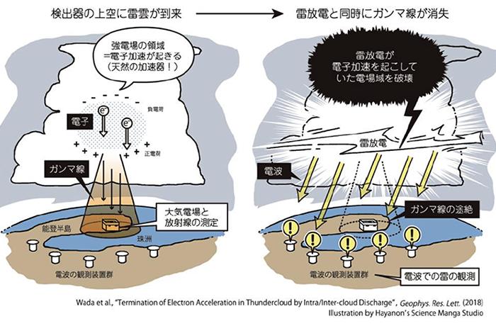 雷雲中の「天然の加速器」が雷で壊れる 東大など国際グループが観測
