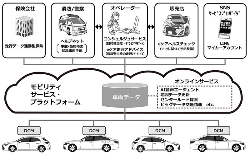 トヨタ、「つながるクルマ」を国内で本格展開