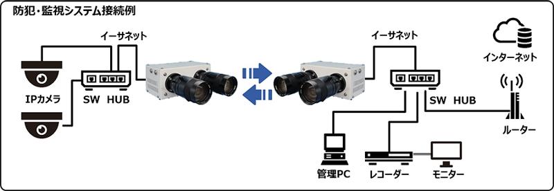 凸版印刷、LED光を使った大容量データ通信技術を実用化