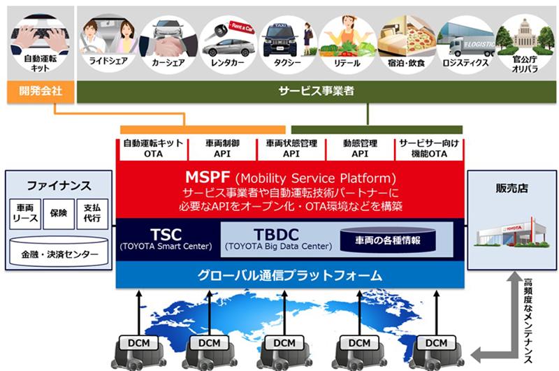 MaaSで目指すサステナブルなモビリティ社会 東急・トヨタの取り組み