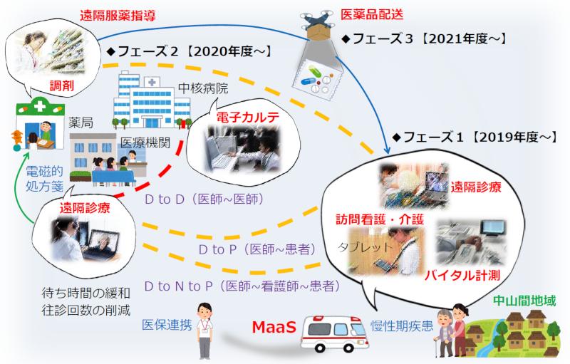 長野県伊那市で医師と患者を助けるモビリティサービスを開始へ