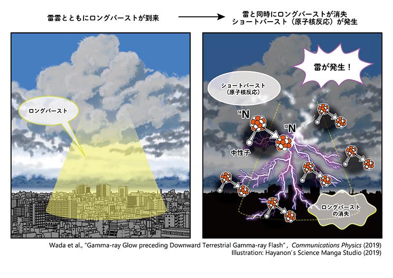 金沢市で雷雲からの2種類の放射線バーストを世界初連続観測