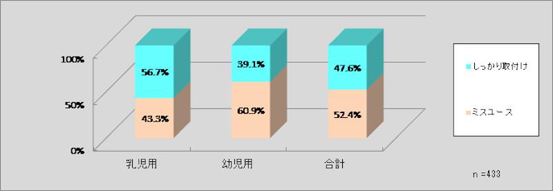 6歳未満のチャイルドシート使用率が初の7割超え JAF