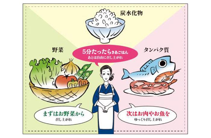「食べる順番」重視の食事指導 減量効果・継続性を証明