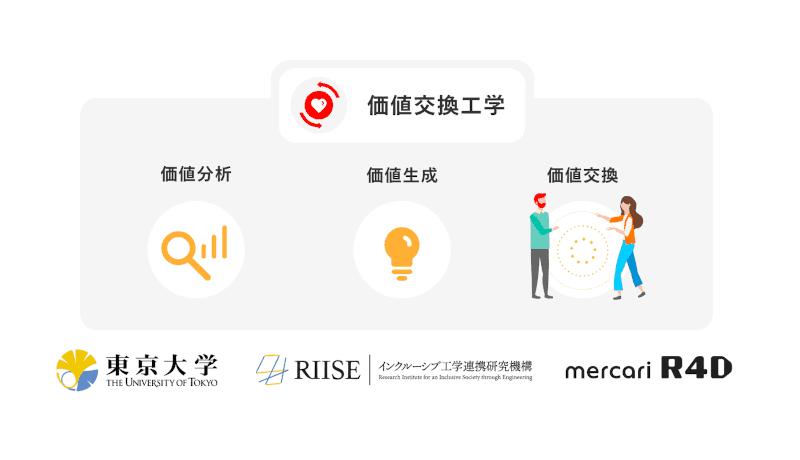 東大RIISEとメルカリR4D、価値交換工学の共同研究を開始