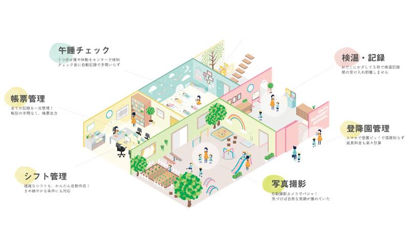 AI活用「スマート保育園」で保育の質向上へ 全国でモデル園を募集