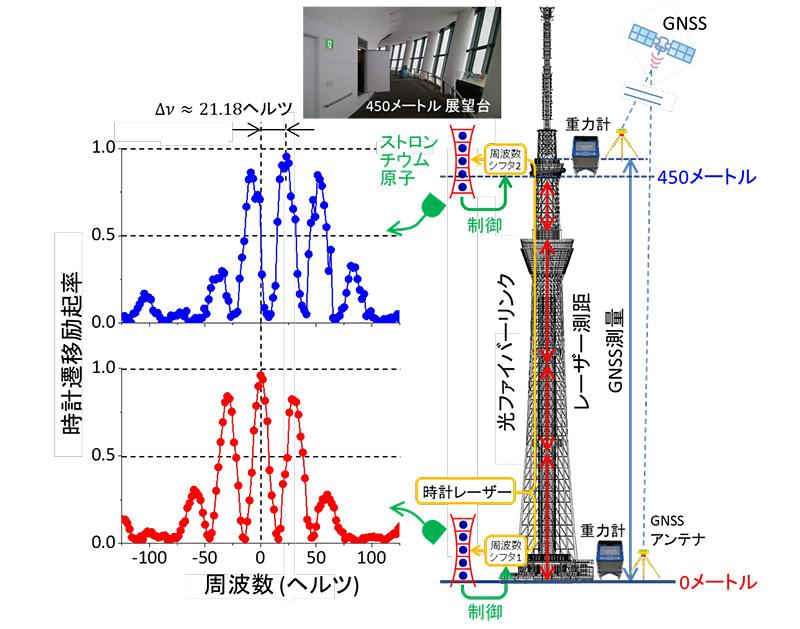 18桁精度の可搬型光格子時計の開発に世界で初めて成功 一般相対性理論を検証