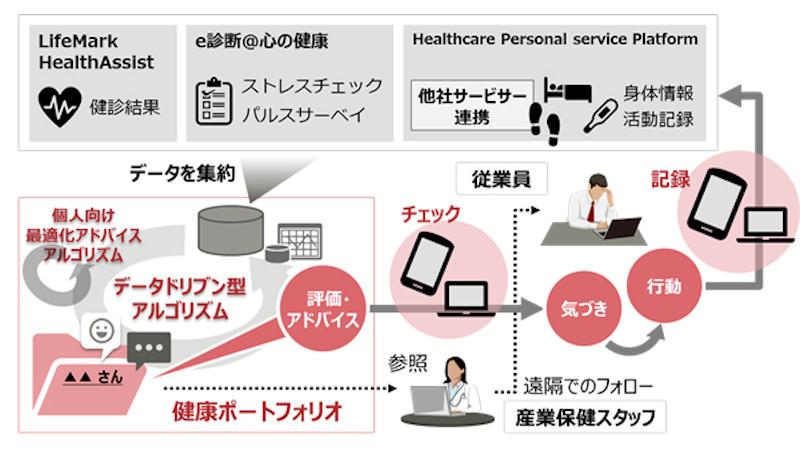 富士通と東大が遠隔産業保健システムについて共同研究開始