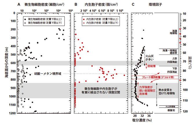 海底の微生物の生息実態とその温度限界を解明 海洋研究開発機構など