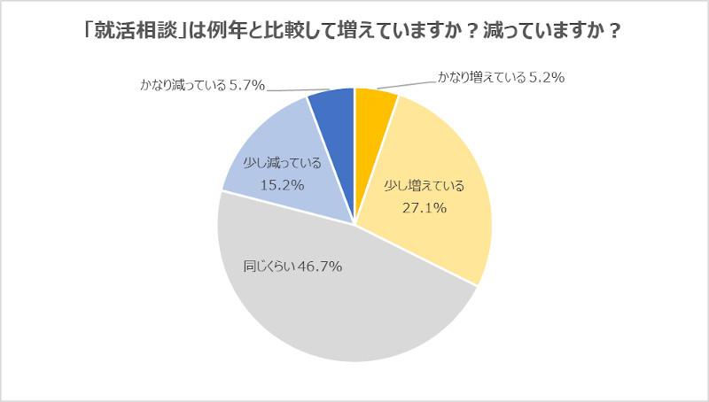 大学キャリアセンターの就活相談 22卒は増加傾向